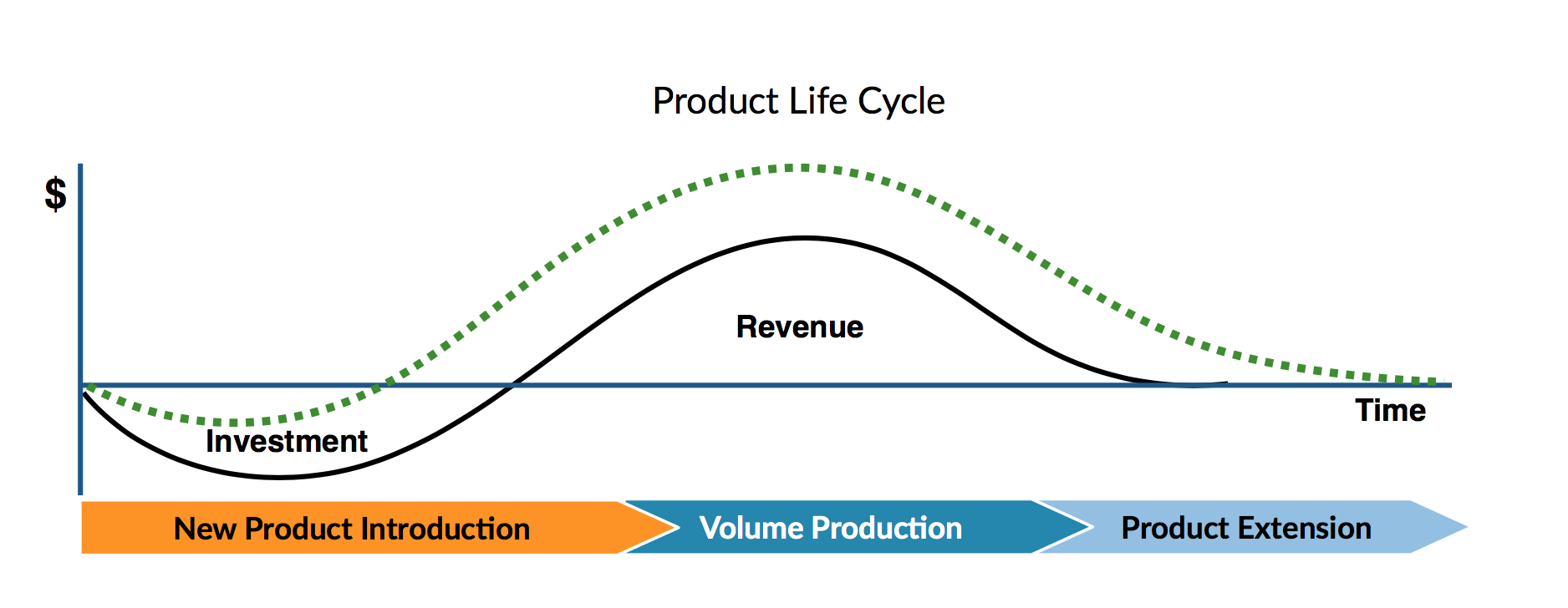 New Product Introduction: Reduce The Risk of Failure, Get to Market Faster